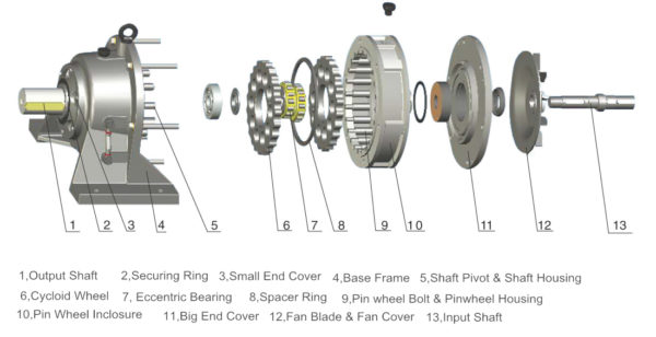 Cycloidal Gear Reducer exploded view